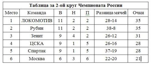 Локомотив выиграл 2-й круг Чемпионата России
