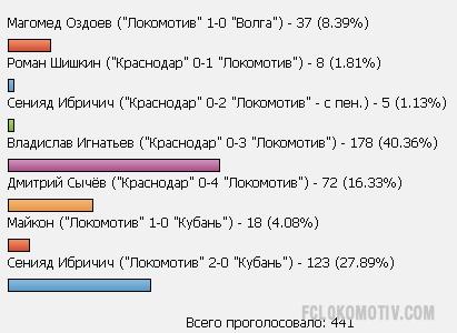 """""""Вот это банка"""" - гол Игнатьева """"Краснодару"""" признан лучшим в апреле!"""