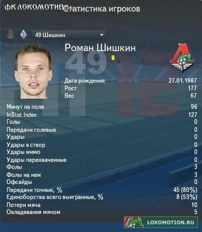 Локомотив-Динамо. Статистика игроков.