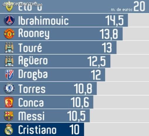 Обновленный ТОП-10 самых дорогих футболистов многих удивит