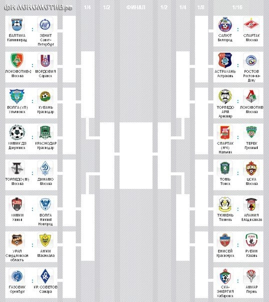 Сетка Кубка России по футболу