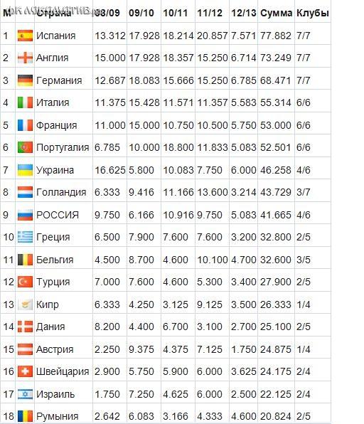 Таблица коэффициентов. Лучше Голландии, но хуже Украины