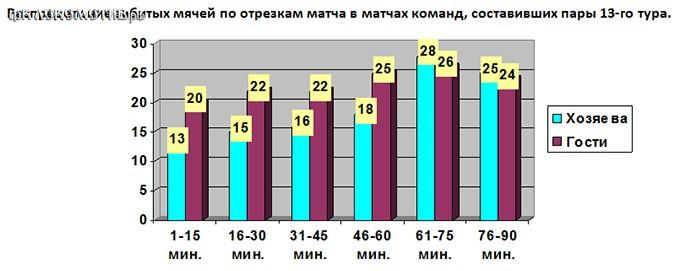 Сычёв – лучший бомбардир противостояния Локомотив - Амкар