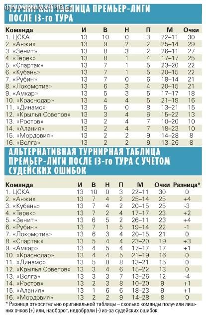 """""""Советский спорт"""" составил альтернативную таблицу чемпионата – как она выглядела бы, не ошибайся арбитры."""