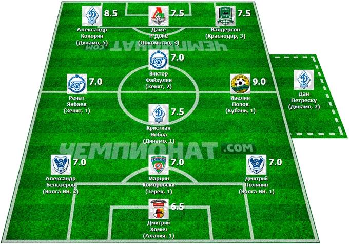 Символическая сборная 17-го тура Премьер-Лиги