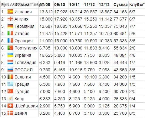 Таблица коэффициентов УЕФА. Остаемся зимовать.