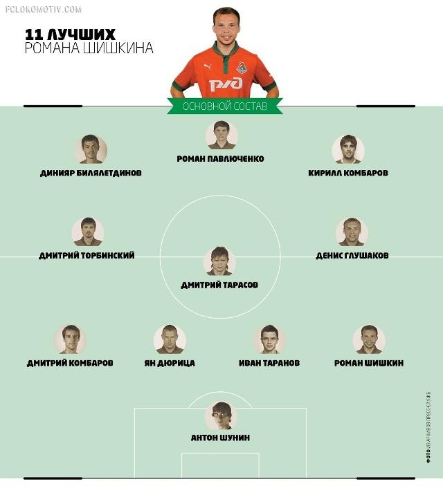 Команда мечты Романа Шишкина