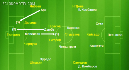 Как Билич сдержал Мовсисяна. Аналитика Михаила Борзыкина