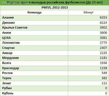 Игровое время российской молодежи в РФПЛ