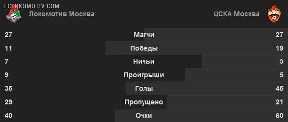 Локомотив — ЦСКА. Психология успеха