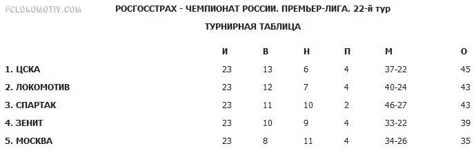 """10 месяцев Муслина в """"Локомотиве"""""""