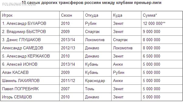 """Глушаков станет рекордсменом """"Спартака"""""""
