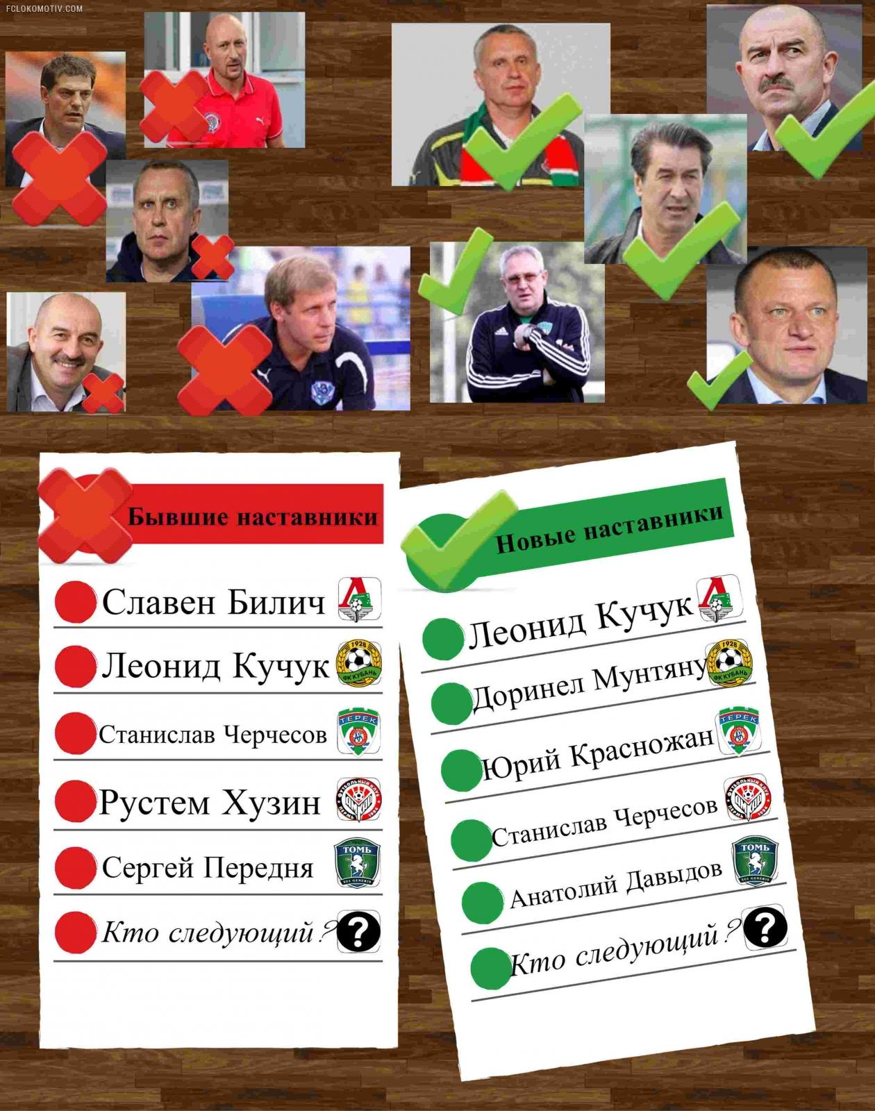 Тренерская чехарда в России:    скандалы, интриги, расследования