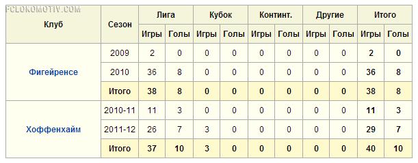 «Локомотиву» нужен бразильский талант «Хоффенхайма»