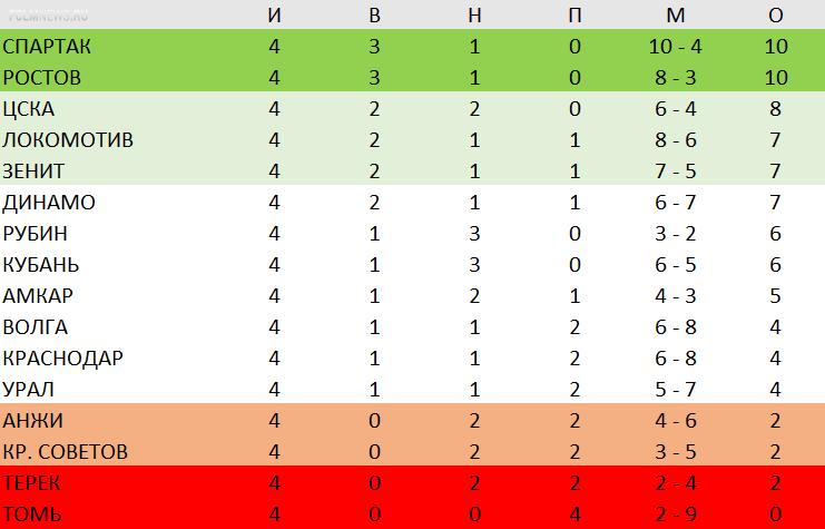 Российская Премьер-лига. Пять суперматчей 5-го тура