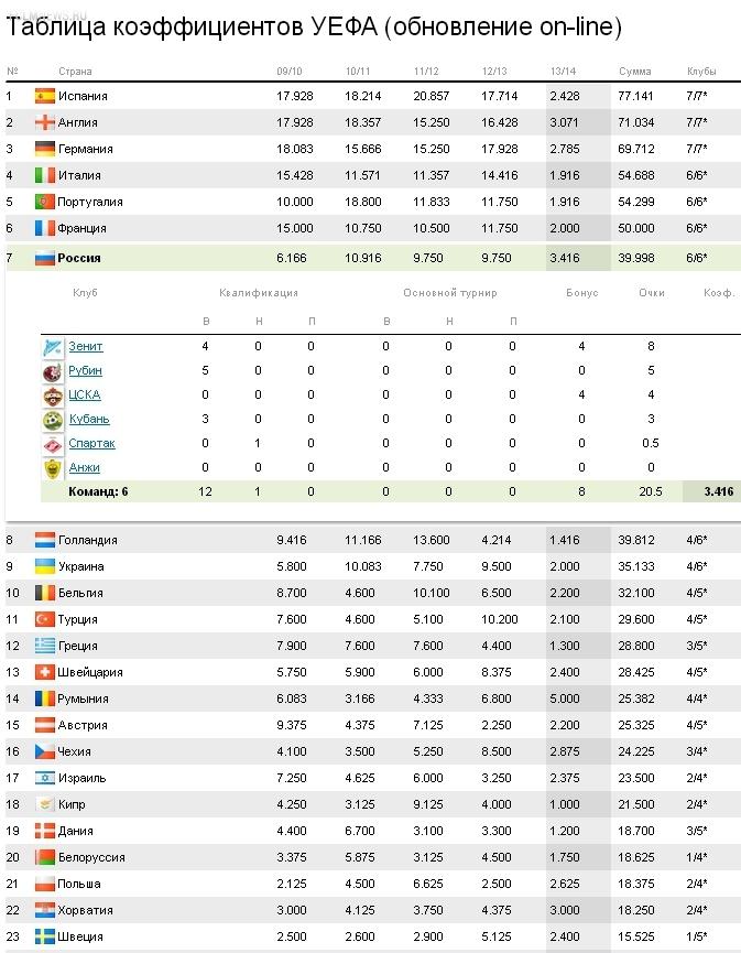 Таблица коэффициентов УЕФА. Россия обошла Голландию