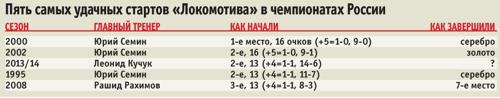 Экс главный тренер сборной России и «Зенита» Анатолий Бышовец: «Локомотив» готов бороться за золото»