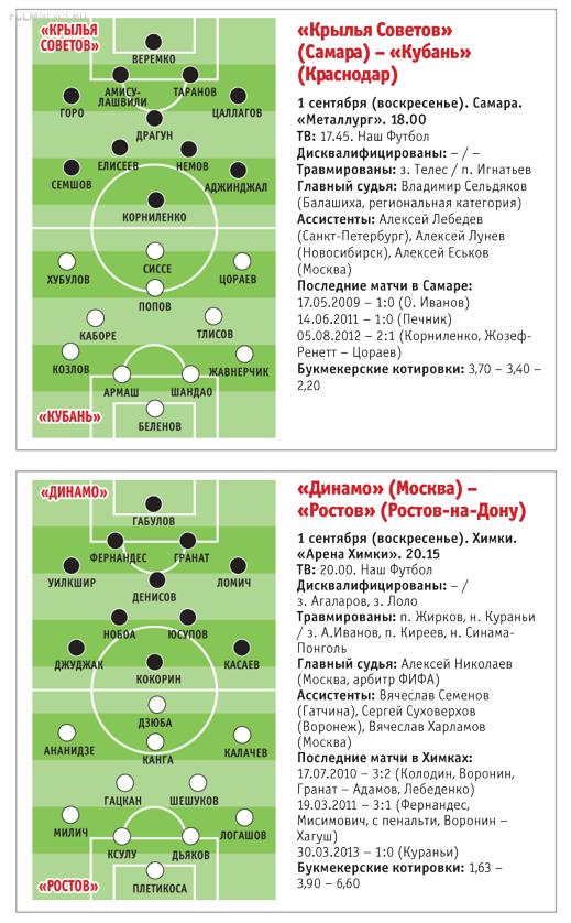 Погоня за ЦСКА: «Зенит» или «Локомотив»?