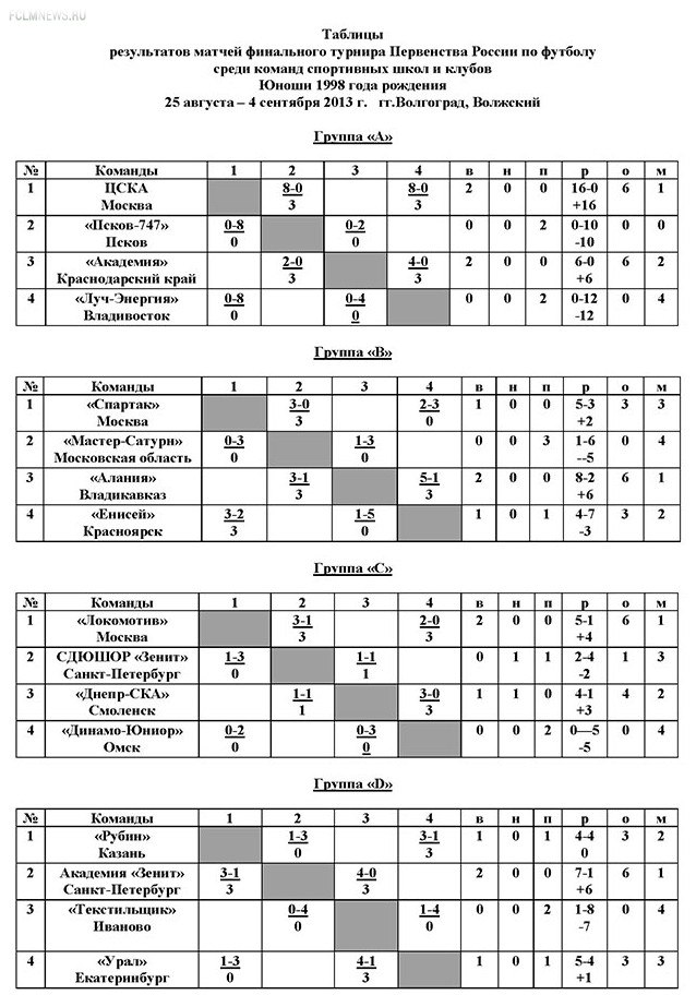 Завершился групповой этап первенства России по футболу среди команд спортивных школ. Игроки 1998 года рождения.