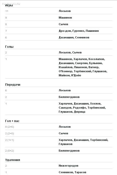 «Локомотив» - «Зенит». Статистика противостояния