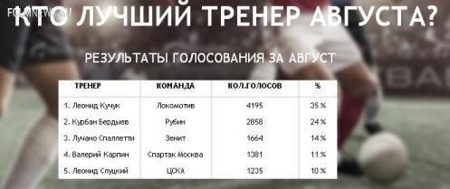 Леонид Кучук – лучший тренер августа!
