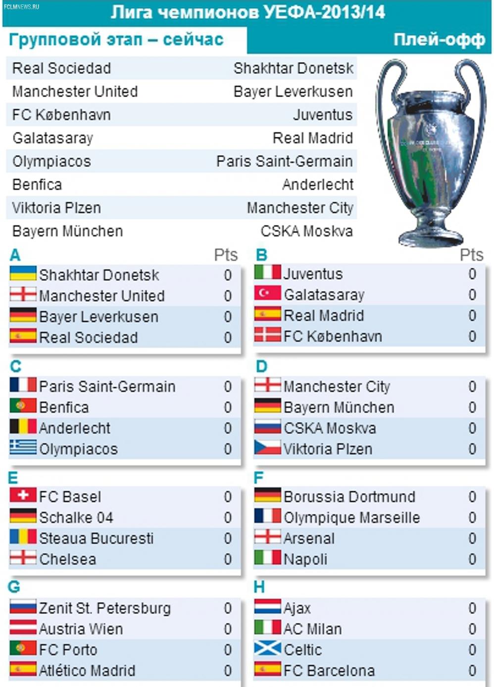 Лига чемпионов-2013/14: все участники, все матчи, все голы...