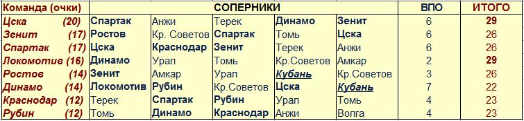 """Локомотив против """"Динамо"""" ...Попробуем заглянуть в будущее ?"""