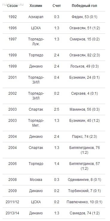 16-я уверенная победа в гостевом московском дерби