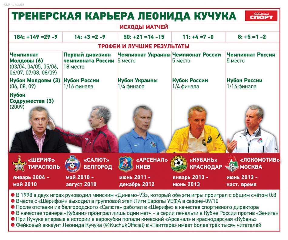 Леонид Кучук. Что было до «Локомотива»? Инфографика.