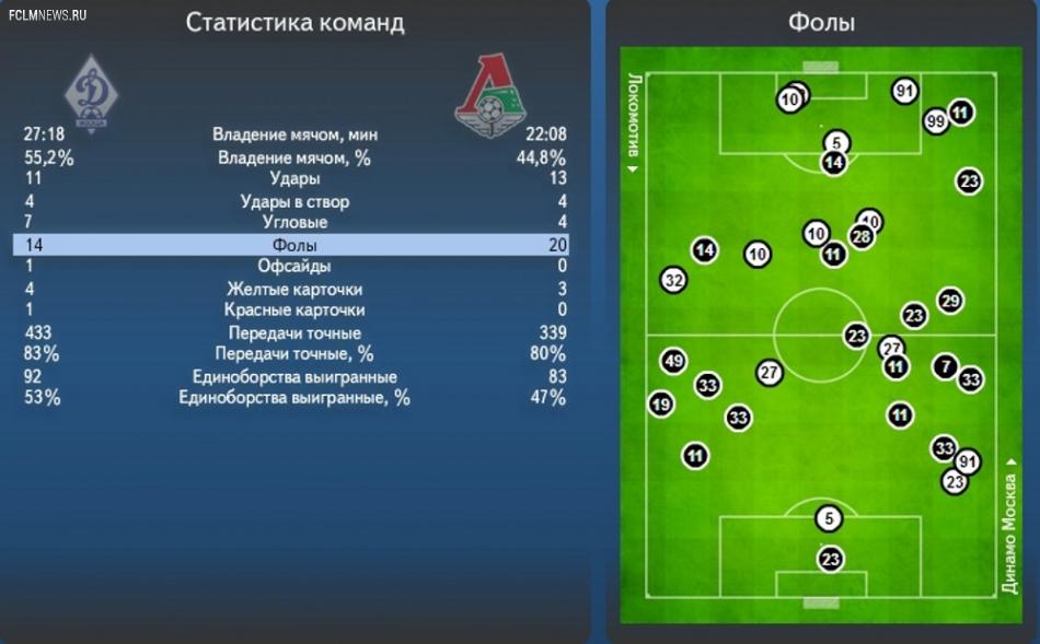 Протокол и статистика матча «Динамо» - «Локомотив»