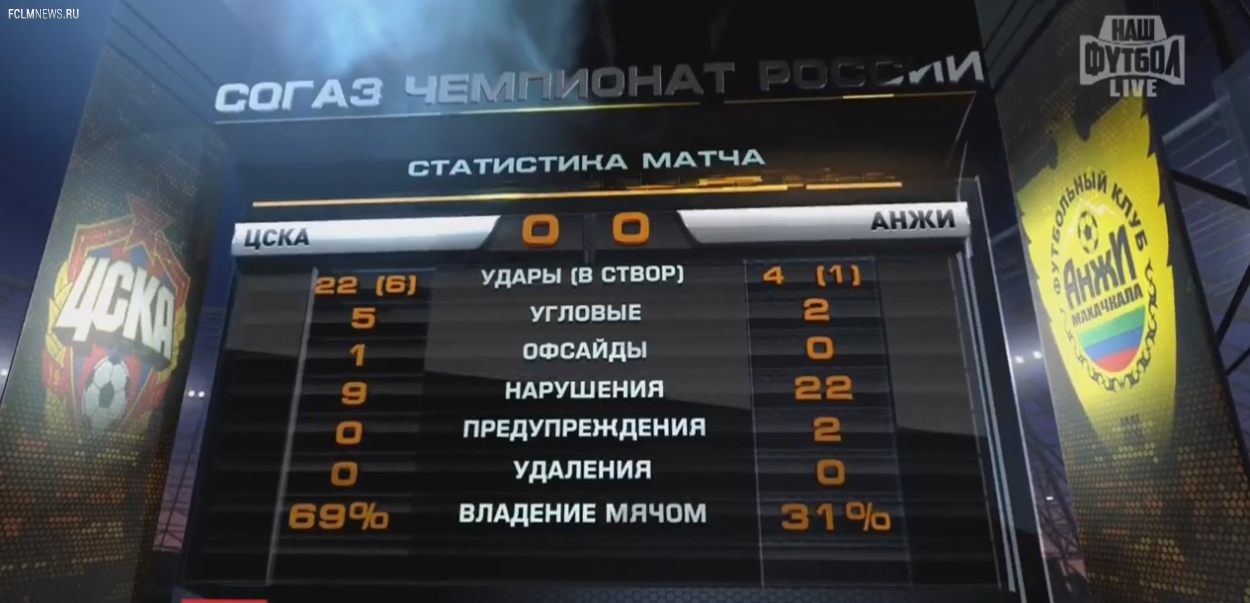 ЦСКА – Анжи 0:0
