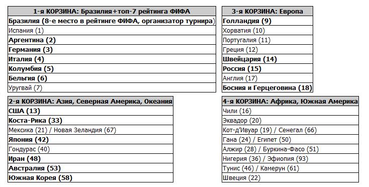 Россия не попадет в первую корзину при жеребьевке финального турнира ЧМ-2014