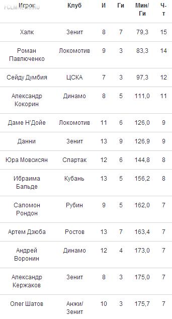 Лучше Павлюченко только Халк