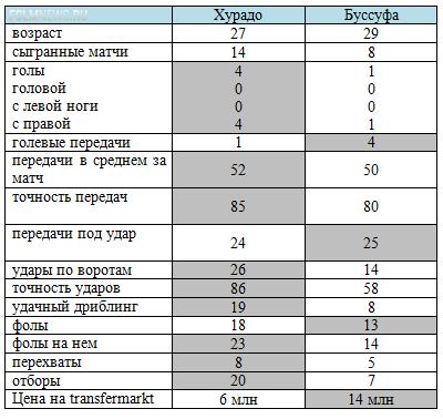 «Спартак» - «Локомотив». Предварительные расклады