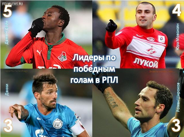 Лидеры РПЛ по количеству победных голов