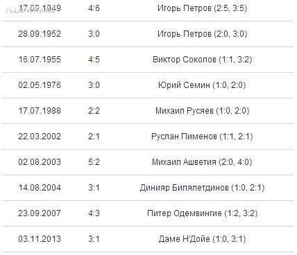 Н'Дойе – автор 10-го дубля в ворота «Спартака»