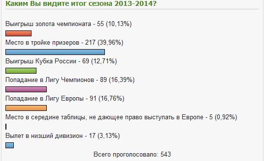 Каким Вы видите итог сезона 2013-2014?