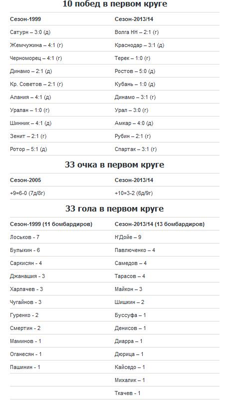 «Локо»-2013 повторил три исторических рекорда клуба