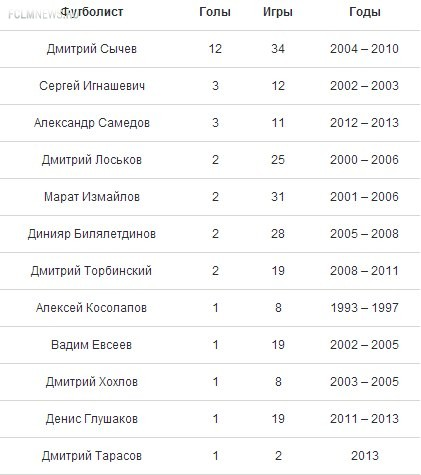 Тарасов забил 31-й локомотивский гол за сборную России