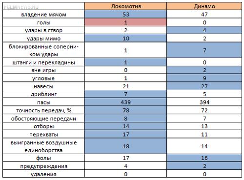 «Локомотив» - «Динамо». Статистический анализ матча