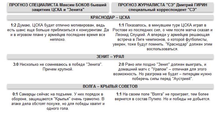 "Прогноз на 19-й тур РФПЛ. Эксперты против ""СЭ"""