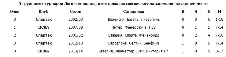 """Больше ЦСКА-2013/14 пропускал только """"СПАРТАК""""-2002/03"""