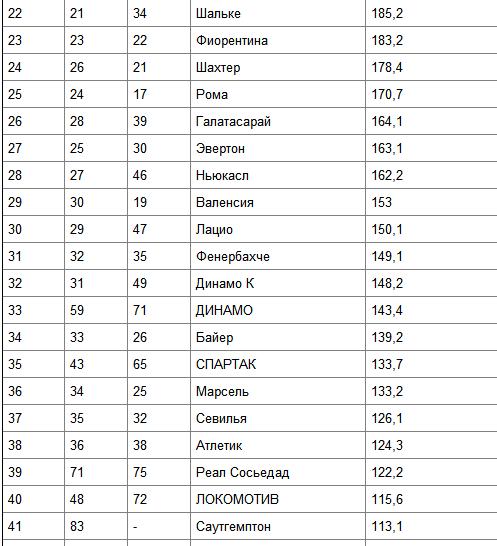 """""""Локомотив"""" и другие -    в Топ-100 самых дорогих клубов"""
