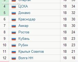 «Локомотив» возглавил турнирную таблицу впервые за семь лет