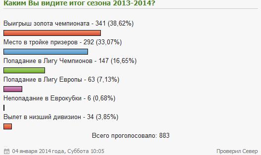 """""""Каким Вы видите итог сезона 2013-2014?""""(новогодний выпуск)"""