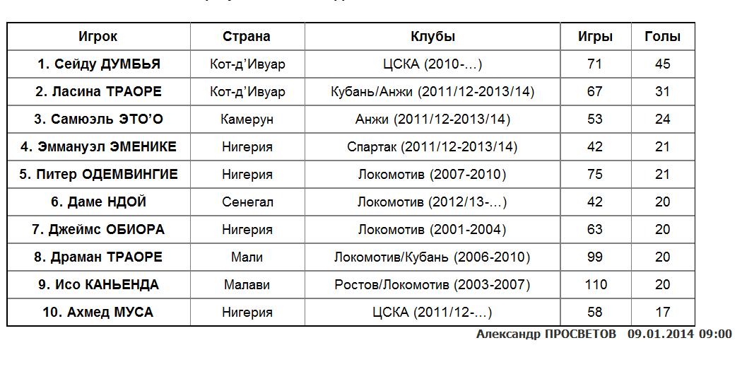 10 самых результативных африканцев в чемпионатах России