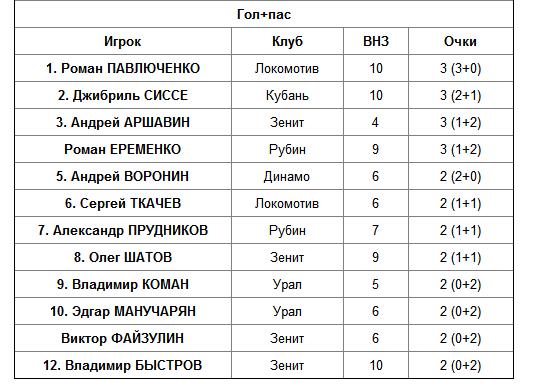 Кучук и Павлюченко - короли замен