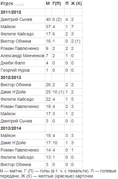 Парадокс «Локомотива»: форвардов меньше — голов больше!