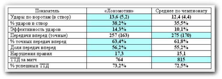 «Локомотив». Перед 20 туром.