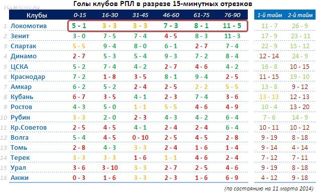 Вот почему «Локомотив» является лидером РПЛ